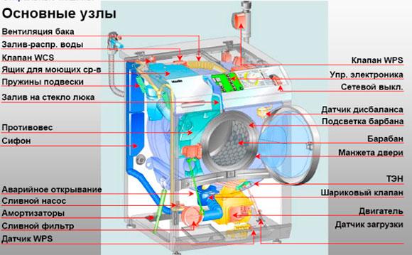 Запчасти стиральной машины