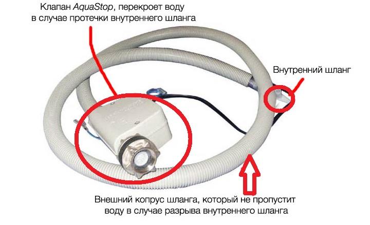 Строение системы Аква-стоп