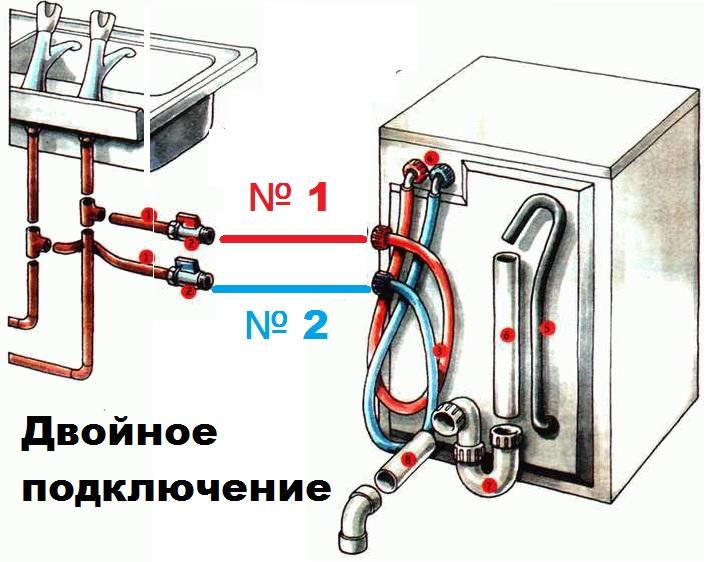 Подключение машины к горячему и холодному водопроводу