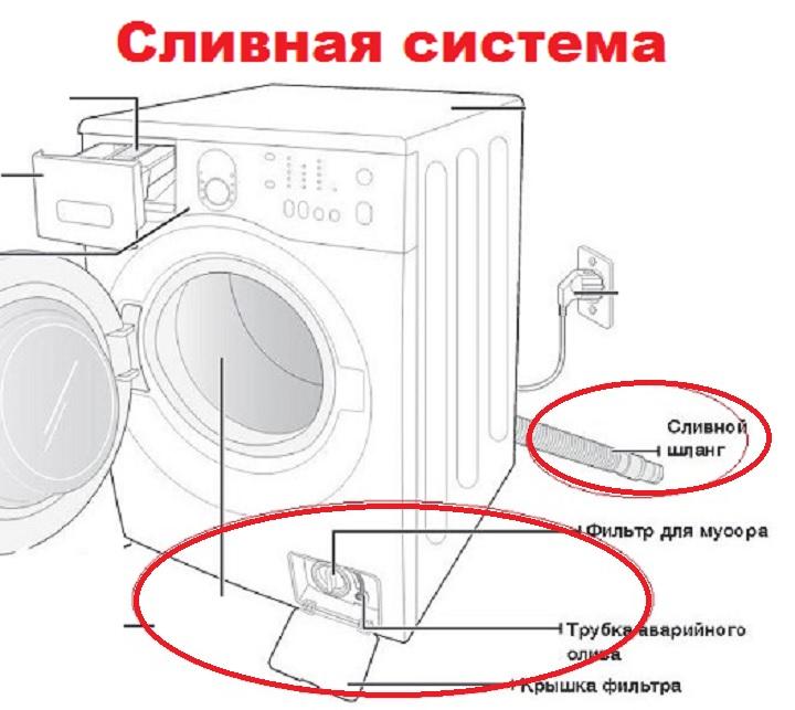 Схема сливной системы машины