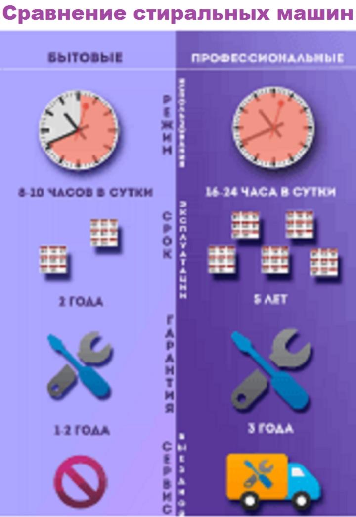 Сравнение бытовых и профессиональных машин для стирки