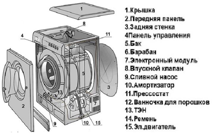Внутреннее устройство механизмов стиральной машинки