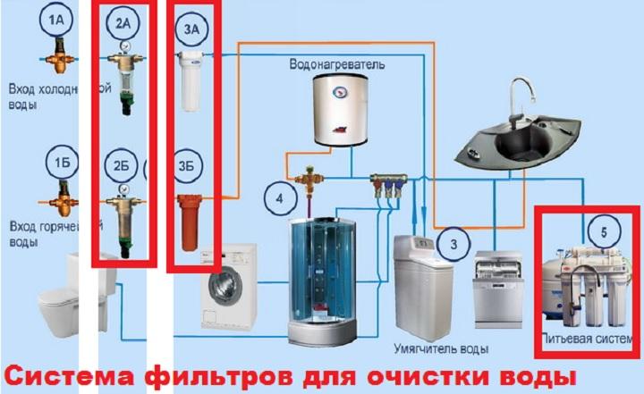 Система фильтрации воды дома