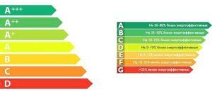Таблица классов энергопотребления