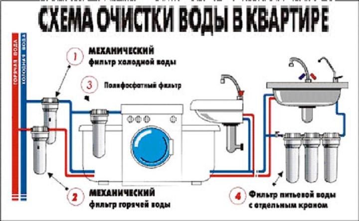 Как устанавливать фильтры на водопровод