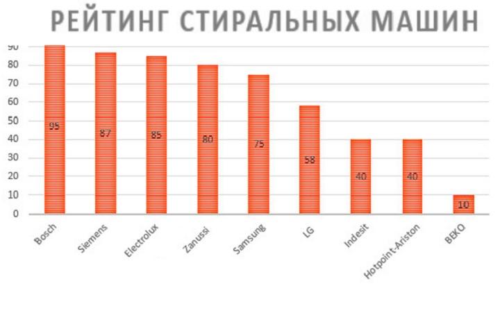 Рейтинг производителей стиралок в 2017 году