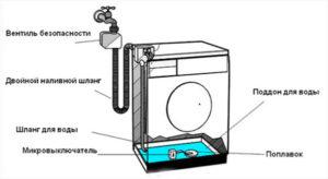 Защита от протечек в стиральной машине