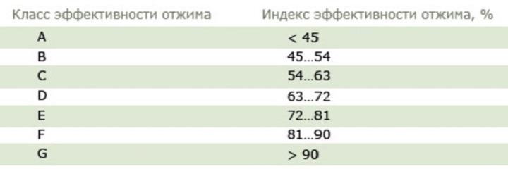 Таблица классов отжима