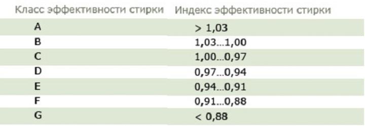 Таблица класса стирки