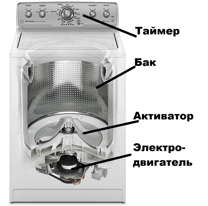 Устройство машины активаторного типа