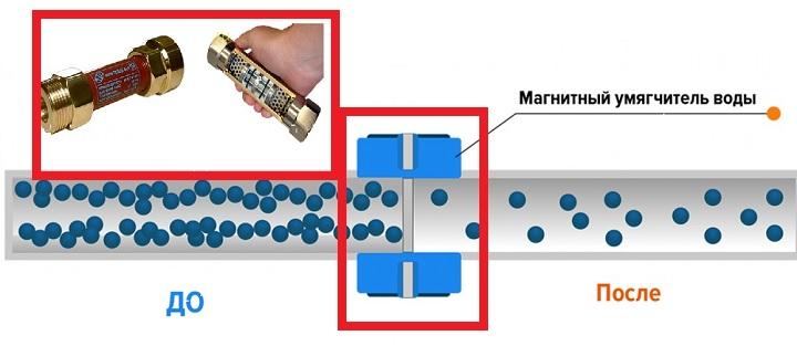 Действие магнитного умягчителя воды