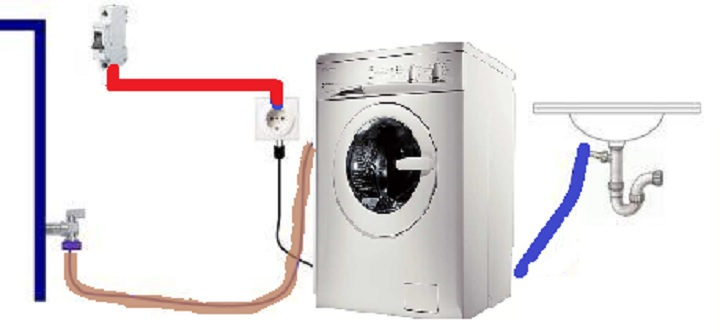 Коммуникации для стиральной машины
