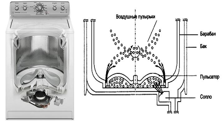 Как появляются пузырьки в стиральной машине