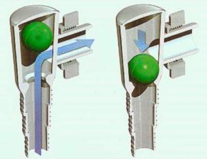 Принцип работы шарикового обратного клапана