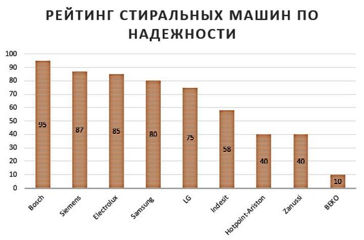 Диаграмма рейтинга по надежности