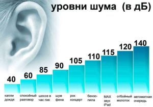 Уровень шума (в Дб)