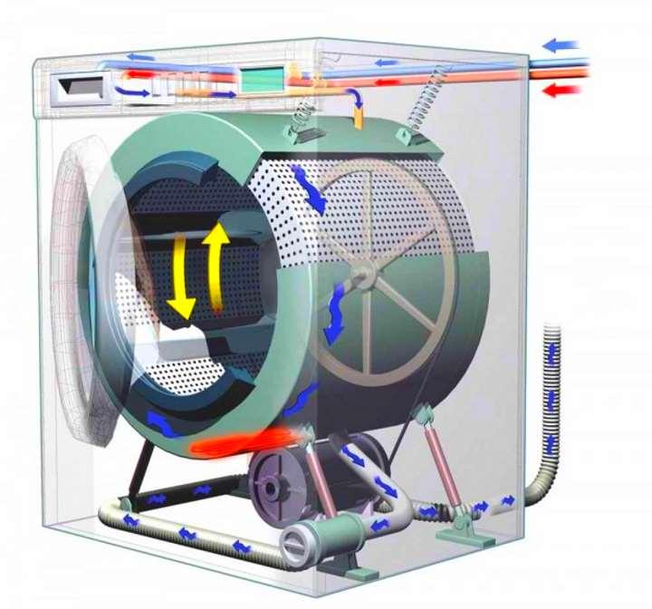 Конструкция стирально сушильной машины