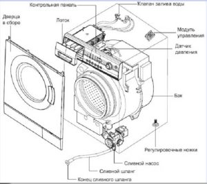 Устройство слива в стиральной машине