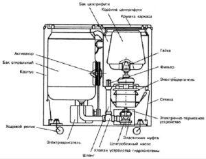 Устройство стиральной машины полуавтомата