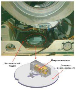 Специальная защита с поплавком от протечек машинки