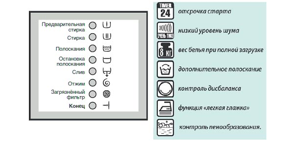 нельзя делать обощначения для кнопок посудомоечной машины расскажем Вам том