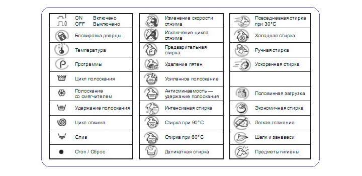 Значки режимов стирки на стиралке Gorenje и Beko