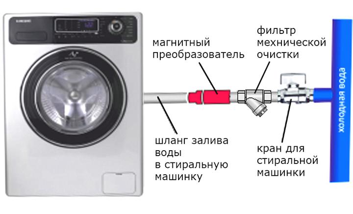 Схема подключения фильтров