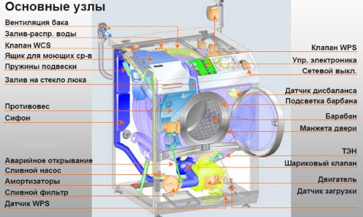 Схема работы стиральной машины