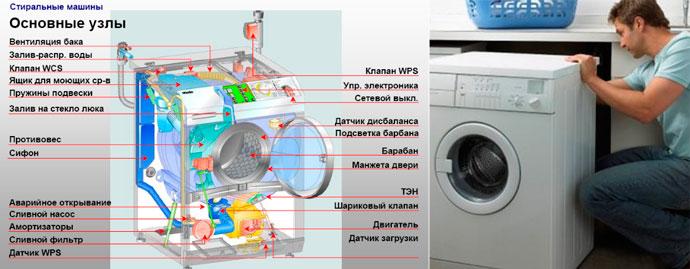Схема стиральной машины для разборки