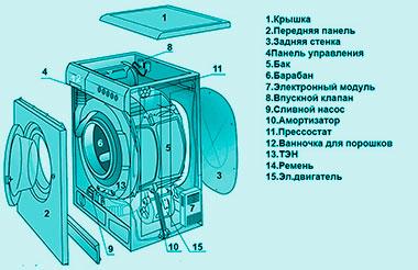Порядок разборки стиральной машины
