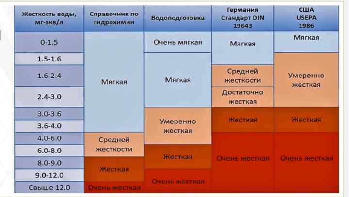 Усреднённые значения жёсткости воды в Москве