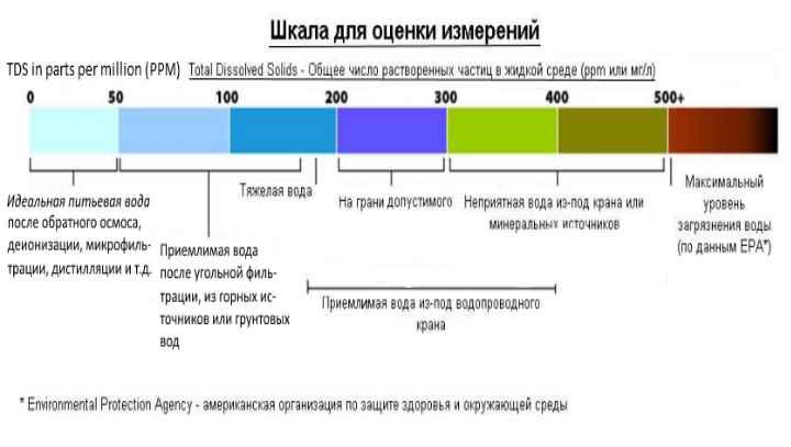 Как часто замеряют жёсткость воды?