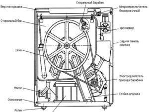 Преимущества и недостатки стиральной машины эврика полуавтомат